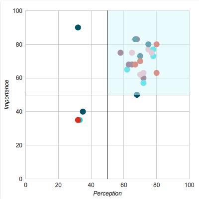 Top Right Quadrant of an Insight EEQ